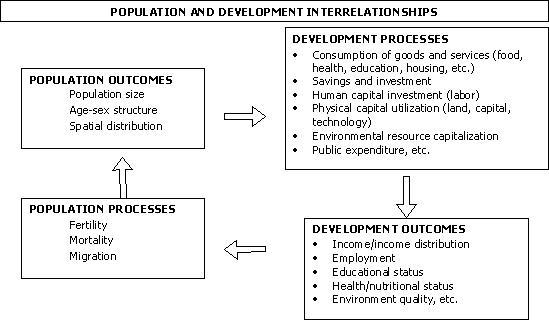 Population and Development Interrelationships