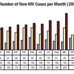 HIV Registry: September 2011