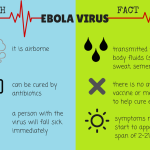Ebola Virus: Facts and Myths