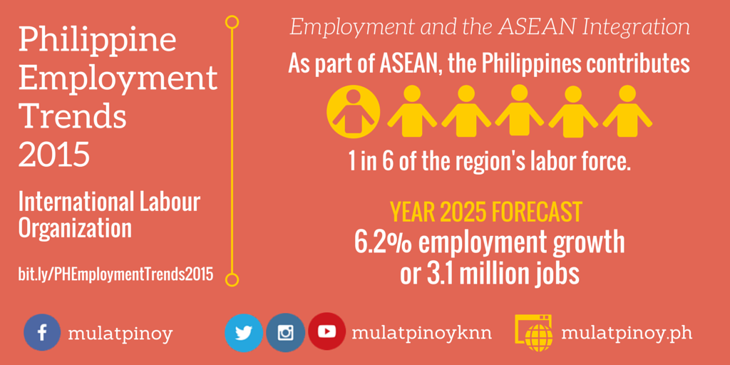 ILO's Philippine Employment Trends 2015 - Employment and the ASEAN Integration (Infographic by Rocel Ann G. Junio/MP-KNN)