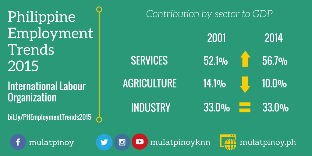 ILO's Philippine Employment Trends 2015 - Contribution by sector to GDP (Infographic by Rocel Ann G. Junio/MP-KNN)