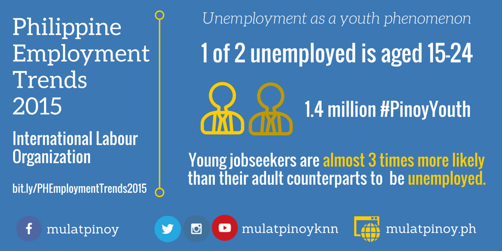 ILO's Philippine Employment Trends 2015 - Unemployment as a Youth Phenomenon (Infographic by Rocel Ann G. Junio/MP-KNN)
