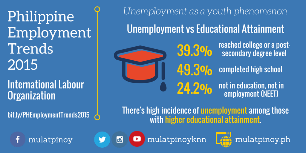 ILO's Philippine Employment Trends 2015 - Unemployment vs Educational Attainment (Infographic by Rocel Ann G. Junio/MP-KNN)