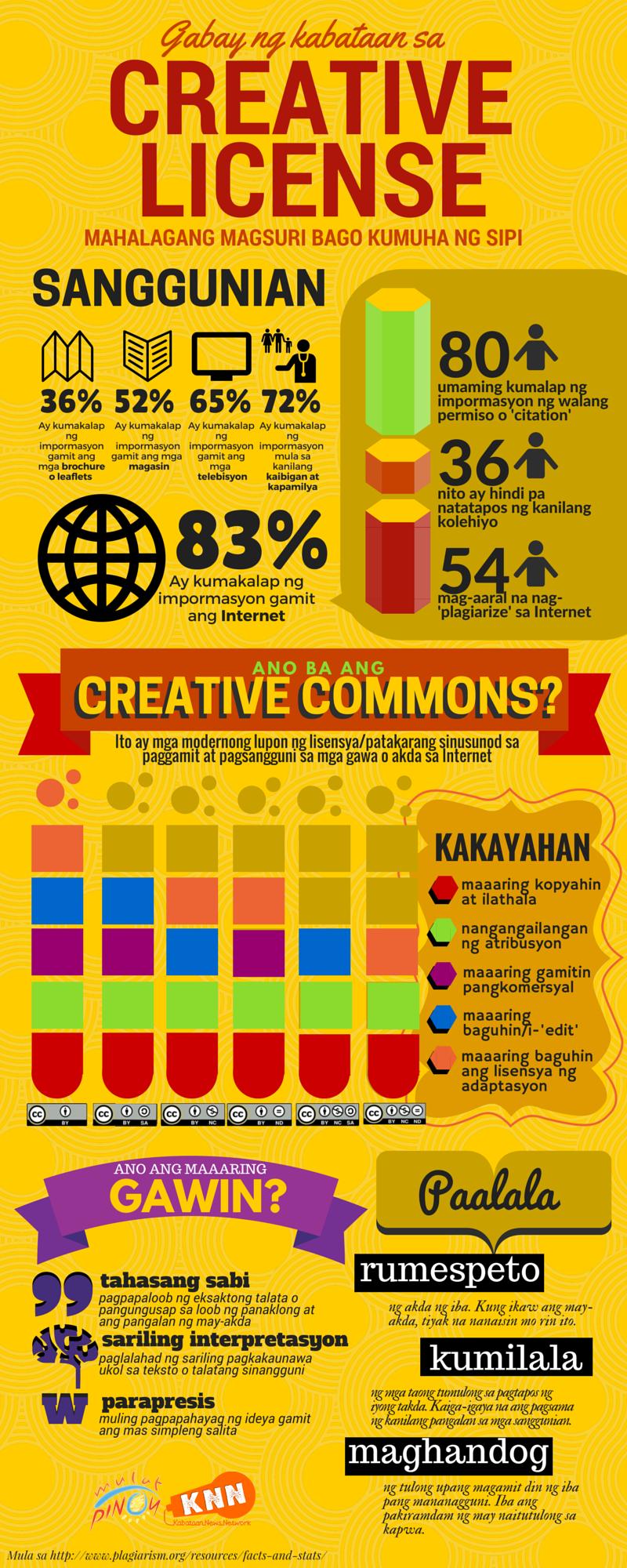 'Creative License' Gabay sa Maayos na Pagsangguni (Graphics by John Ray Estrellado)